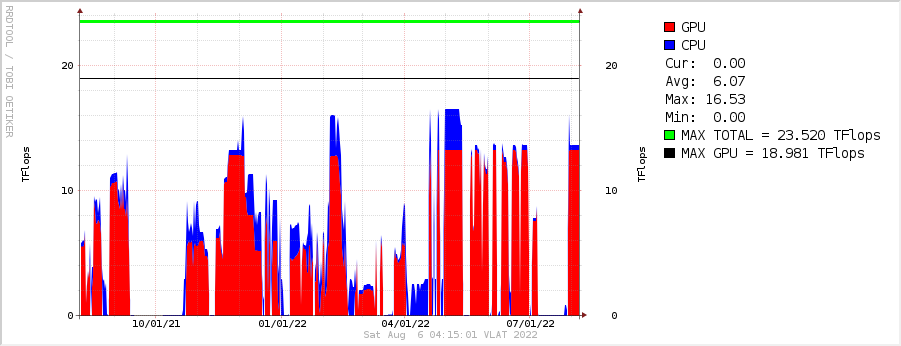 cluster utilization for 1 year